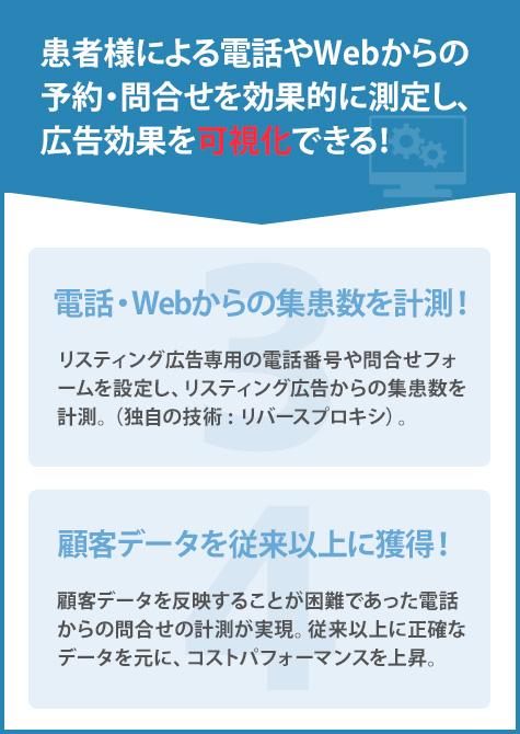 患者様による電話やWebからの予約・問合せを効果的に測定し、広告効果を可視化できる!,3.電話・Webからの集患数を計測!,4.顧客データを従来以上に獲得!