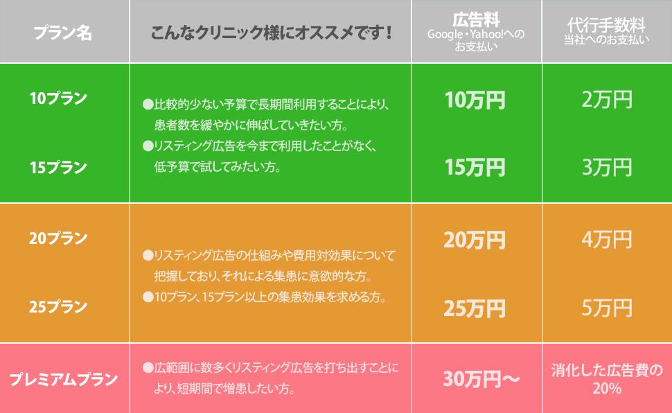 ウェブローカルのリスティング広告代行サービスのプラン・料金表